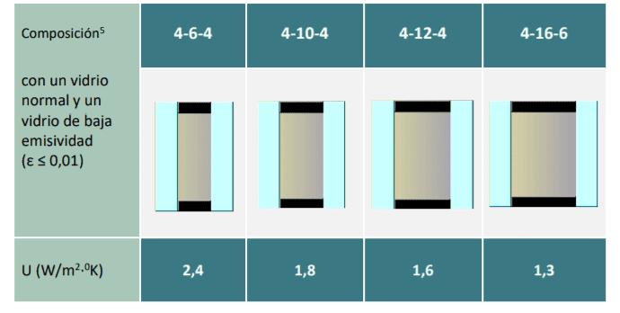 capacidad aislamiento vidrio baja emisividad