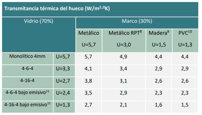 cuadro valores transmitancia termica hueco