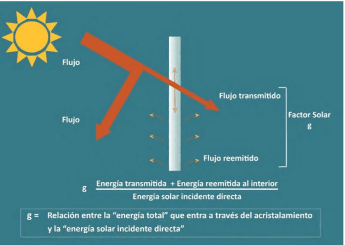 funcioanmiento vidrios control solar