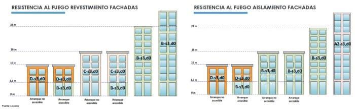 resistencia al fuego en fachadas