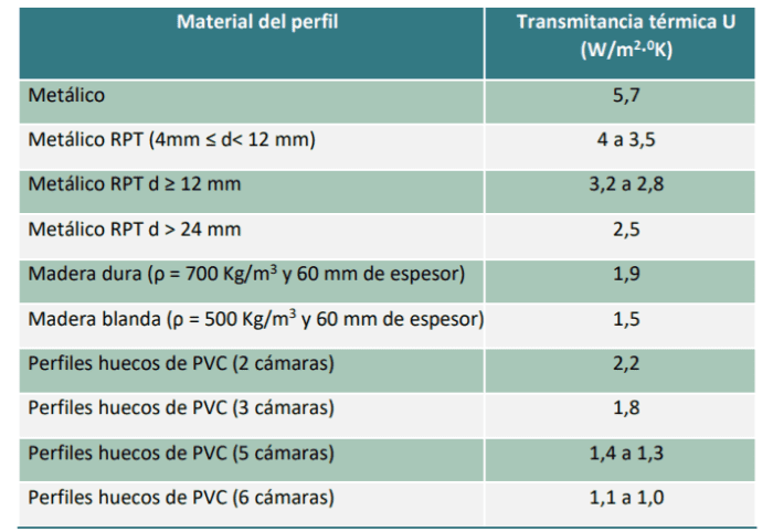transmitancia termica perfiles