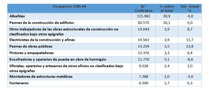 numero contratos construccion por ocupaciones