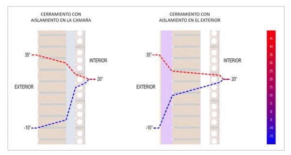 oscilaciones termicas sate