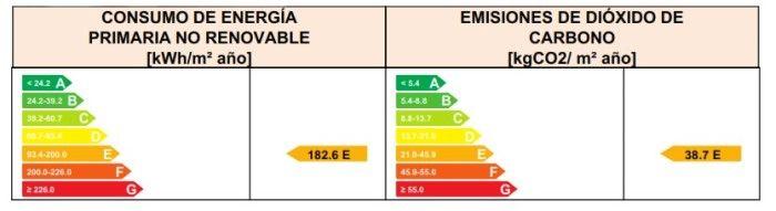consumo energia primaria edificio rehabilitado