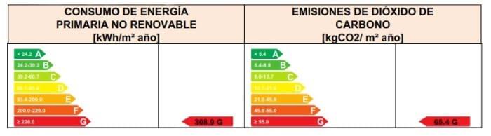 consumo energia primaria emisiones co2
