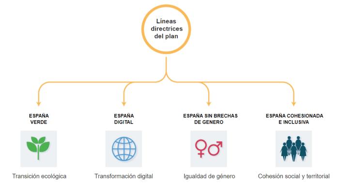 lineas directrices plan recuperacion transformacion resiliencia