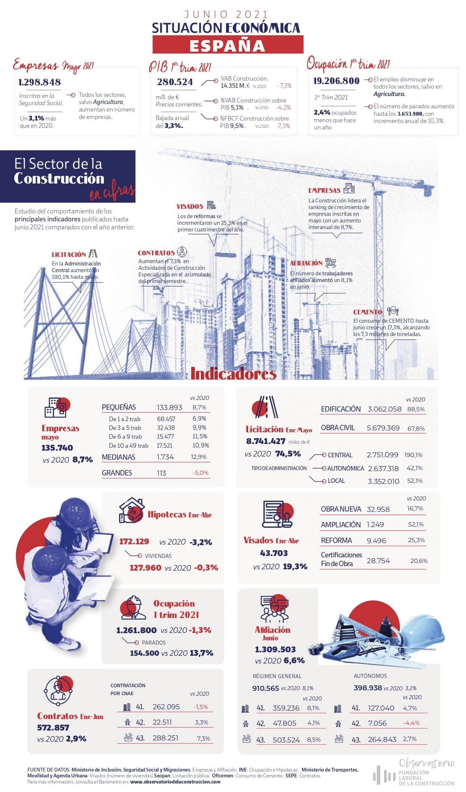 infografia cifras sector construccion 2021