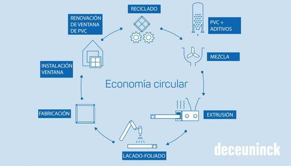 ciclo de economía circular de las ventanas de pcv deceuninck