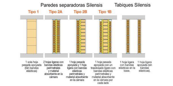 paredes separadoras y tabiques Silensis
